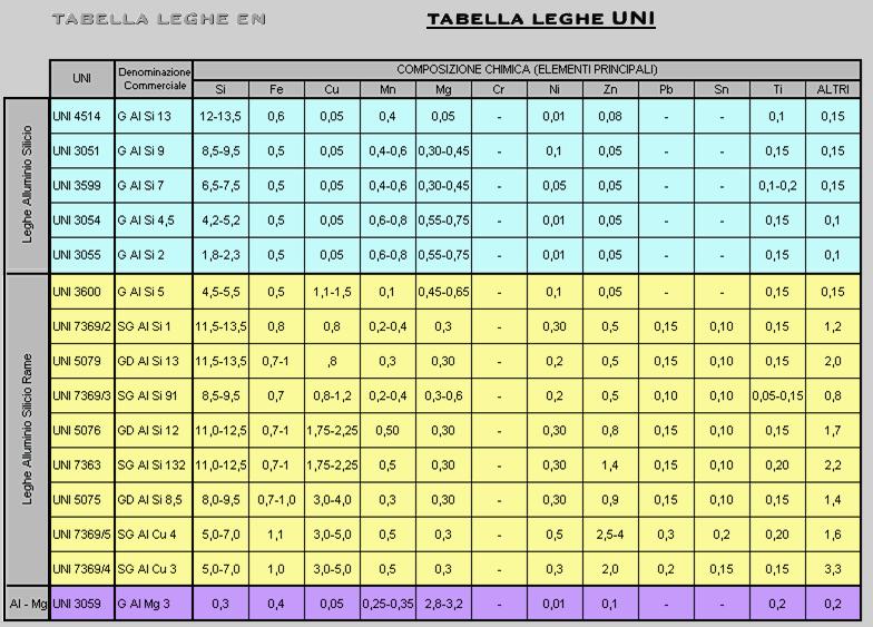 Tabelle uni